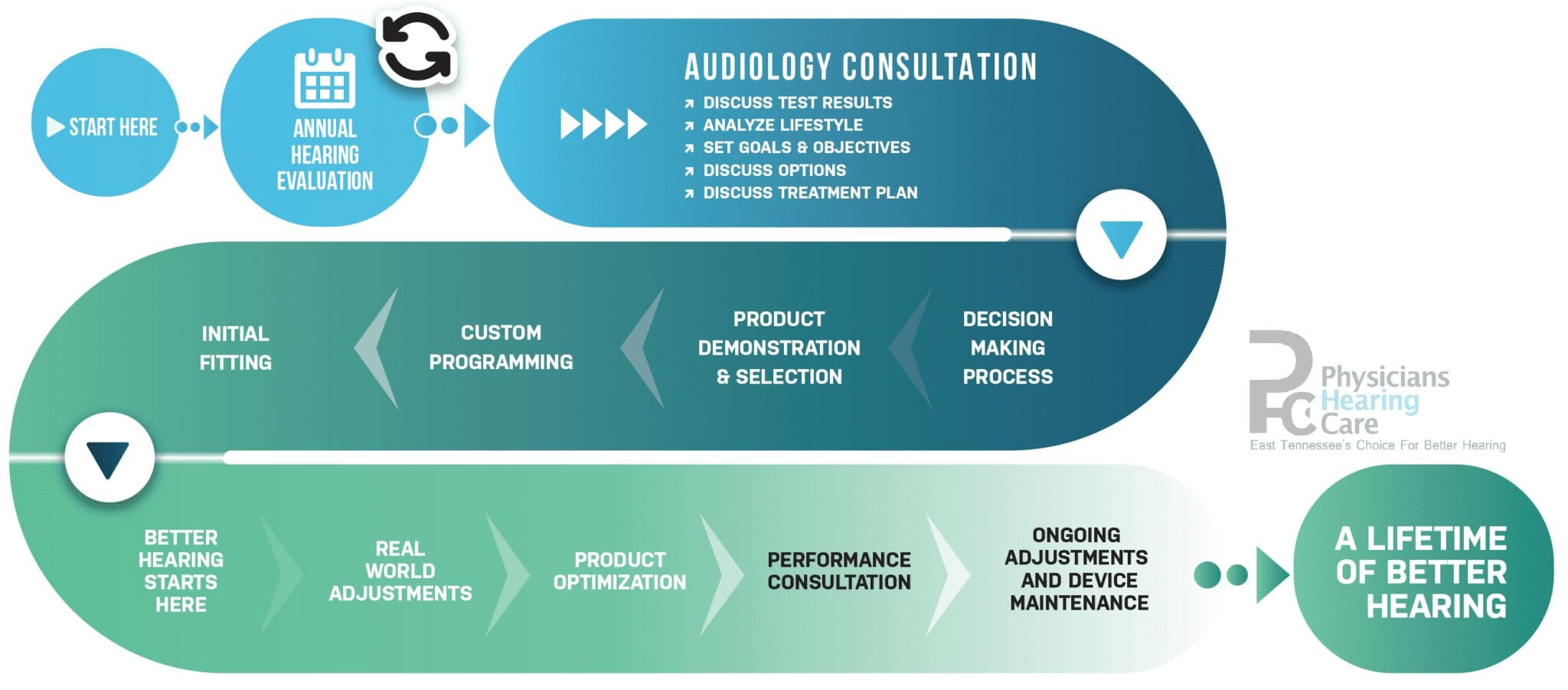 Your journey to better hearing image