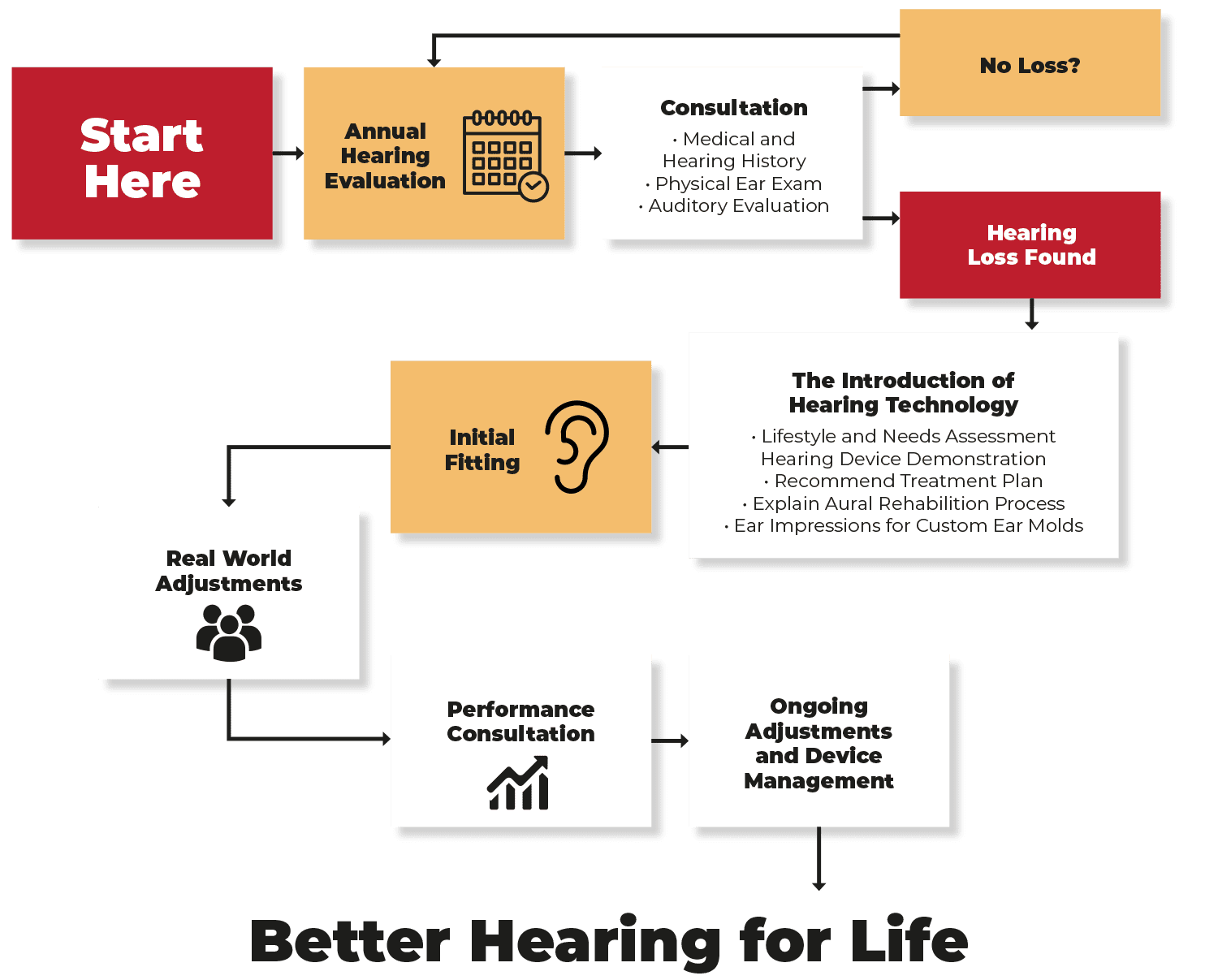 Journey to better hearing