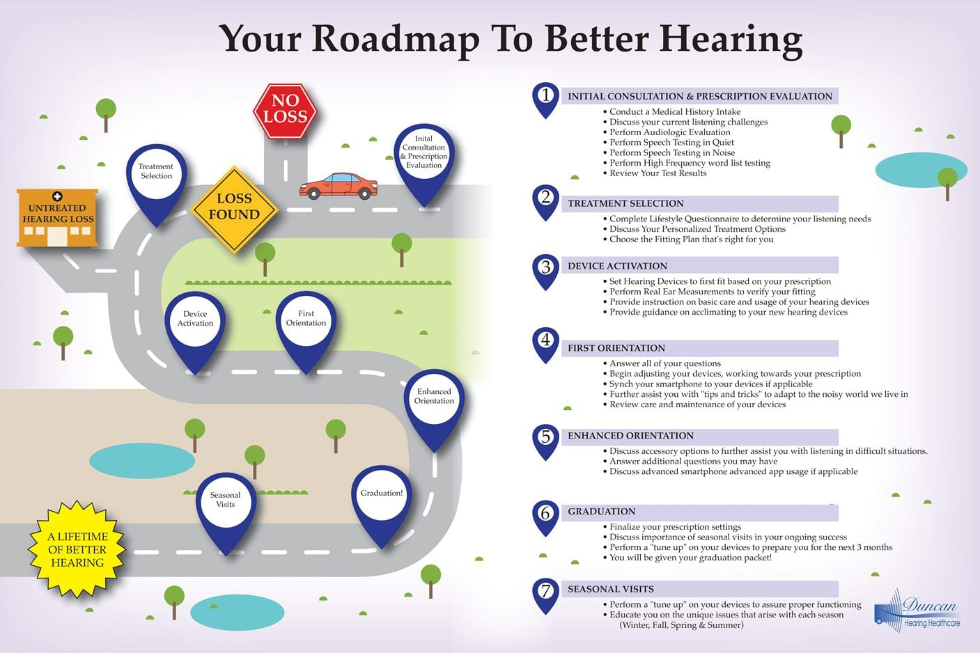 Roadmap to better hearing