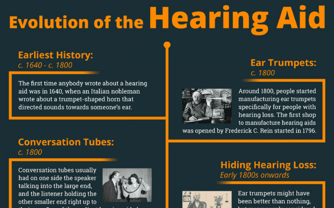 Evolution of the hearing aid | Clarity Hearing